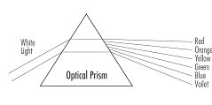 Graphic-Section%205a-Light%20Prism.bmp