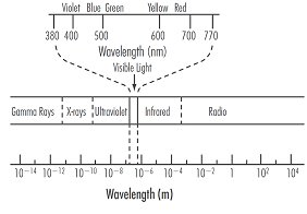 Graphic-Section%205a-Light%20Spectrum.bmp